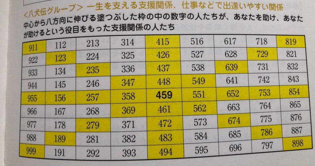 心相数459の八犬伝グループの表